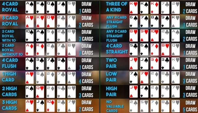 Video poker strategy and hand strenght table